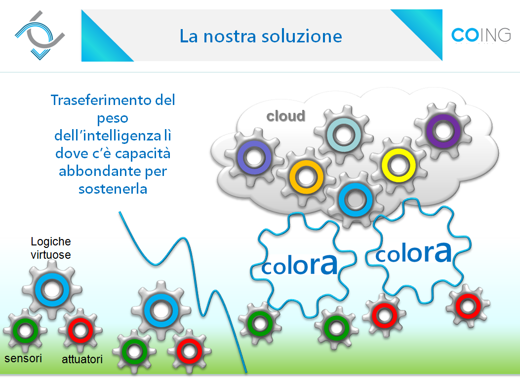 concetto-trasferimento-intelligenza-su-cloud.png